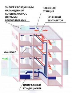 Система центрального кондиционерования