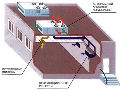 крышной кондиционер